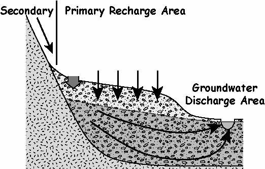 recharge diagram